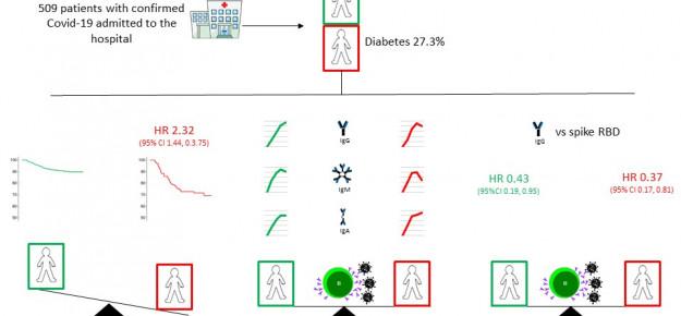 COVID-19 e diabete: buone notizie dai dati del DRI di Milano